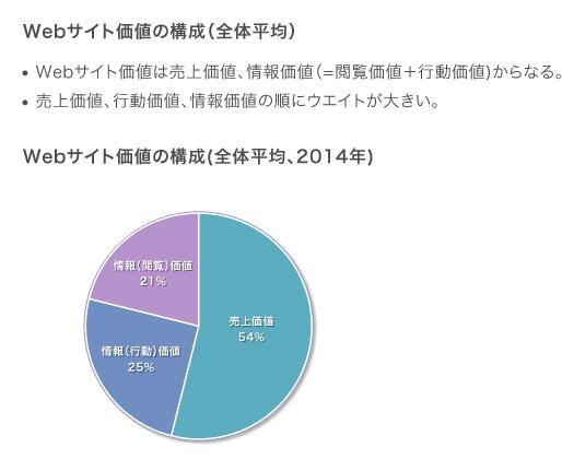 売上価値54%,行動価値25%,閲覧価値21%