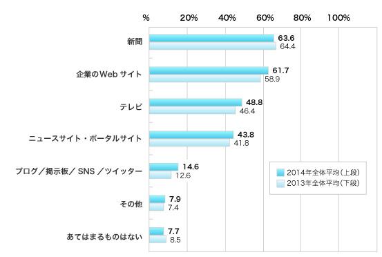 2014年、2013年の順、複数回答、%、 新聞 63.6, 64.4, 企業のWebサイト 61.7, 58.9, テレビ 48.8, 46.4, ニュースサイト/ポータルサイト 43.8, 41.8, ブログ/掲示板/SNS/ツイッター 14.6, 12.6 ,その他 7.9, 7.4, あてはまるものはない 7.7, 8.5