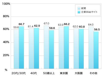 回答者の割合、複数回答、20代/30代、40代、50歳以上、東京圏、大阪圏、その他地域の順に新聞59.6%,61.4%,67.0%,63.9%,62.0%,64.0%,企業Webサイト66.7%,62.9%,58.6%,66.2%,60.8%,56.5%