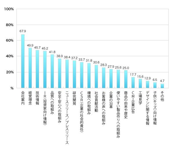 (回答者の割合、複数回答)会社案内67.9%,経営理念49.9%,技術情報45.7%,IR(投資家向け情報)45.2%,品質への取組み41.8%,安全・安心への取組み38.9%,ニュースリリース/プレスリリース38.4%,研究開発37.2%,CSR(企業の社会的責任)33.7%,環境への取組み31.8%,社会貢献活動30.6%,お客様の声への取組み28.3%,企業の沿革27.9%,使いやすい製品作りへの取組み25.6%,商品の由来や歴史25.0%,CM・企業広告17.7%,工場見学15.6%,デザインに関する情報12.9%,子供(キッズ)向け情報6.5%,その他4.7%
