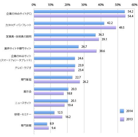 仕事上の製品・サービスの情報源(2013-14年),企業のWebサイト(PC)54.2%,54.4%,カタログ・パンフレット42.2%,49.5%,営業員・技術員の説明36.3%,39.1%,業界サイトや専門サイト26.7%,38.6%,企業のWebサイト(スマートフォン・タブレット)24.6%,-(2013年未調査)テレビ・ラジオ23.9%,23.4%,専門雑誌22.7%,26.2%,展示会20.3%,18.8%,ニュースサイト20.1%,19.4%,研修・セミナー12.5%,16.2%,専門新聞8.9%,9.4%