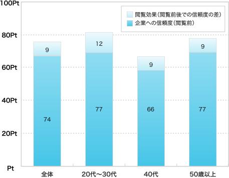 閲覧前→閲覧後、効果 全体74→83Pt,+9Pt 20~30代 77Pt→89Pt,+12Pt 40代 66→75Pt,+9Pt 50歳以上 77→86Pt,+9Pt
