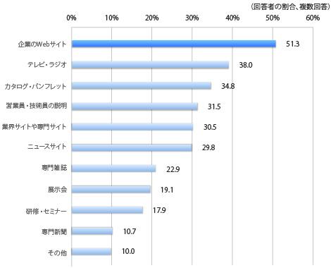 複数回答,企業のWebサイト 51.3%, テレビ・ラジオ 38.0%, カタログ・パンフレット 34.8%, 営業員・技術員の説明 31.5%, 業界サイトや専門サイト 30.5%,  ニュースサイト 29.8%,  専門雑誌 22.9%, 展示会 19.1%, 研修・セミナー 17.9%, 専門新聞 10.7%, その他 10.0%