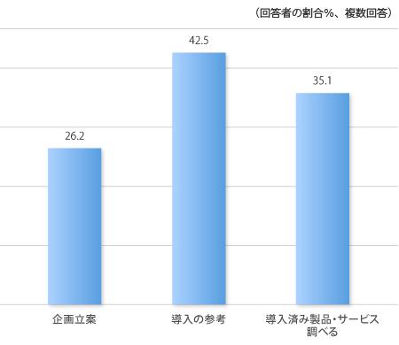 企画立案26.2%,導入の参考42.5%,導入済み製品・サービスを調べる35.1%,(複数回答)