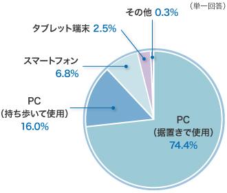 最も利用するデバイス、単一回答、PC(据置きで使用)74.5%、PC(持ち歩いて使用)16%、スマートフォン6.8%、タブレット端末2.5%、その他0.3%