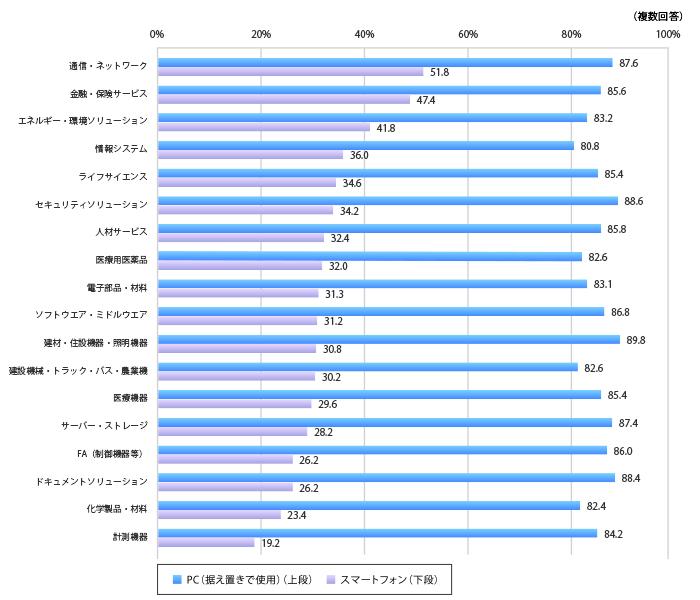 (複数回答、%),複数回答、PC(据置きで使用)、スマートフォンの順に,通信・ネットワーク87.6,51.8,金融・保険サービス85.6,47.4,エネルギー・環境ソリューション83.2,41.8,情報システム80.8,36.0,ライフサイエンス85.4,34.6,セキュリティソリューション88.6,34.2,人材サービス85.8,32.4,医療用医薬品82.6,32.0,電子部品・材料83.1,31.3,ソフトウエア・ミドルウエア86.8,1.2,建材・住設機器・照明機器89.8,30.8,建設機械・トラック・バス ・農業機械82.6,30.2,医療機器85.4,29.6,サーバー・ストレージ87.4,28.2,FA(制御機器等)86.0,26.2,ドキュメントソリューション88.4,26.2,化学製品・材料82.4,23.4,計測機器84.2,19.2