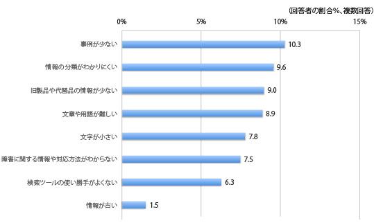 BtoBサイトの問題点、回答者の割合、複数回答、事例が少ない10.3%,情報の分類がわかりにくい9.6%,旧製品や代替品の情報が少ない9.0%,文章や用語が難しい8.9%,文字が小さい7.8%,障害に関する情報や対応方法がわからない7.5%,検索ツールの使い勝手が良くない6.3%,情報が古い1.5%