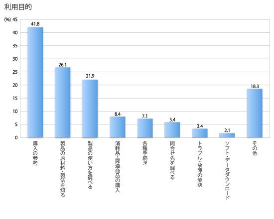 複数回答、回答者の割合,利用目的,購入の参考41.8%,製品の原材料・製法を知る26.1%,製品の使い方を調べる21.9%,消耗品・関連商品の購入8.4%,各種手続き7.1%,問合せ先を調べる5.4%,トラブル・故障の解決3.4%,ソフト・データダウンロード2.1%,その他18.3%