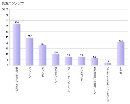 複数回答、回答者の割合,閲覧コンテンツ,製品マニュアル・カタログ36.0%,マイページ24.7%,FAQ・Q&A18.1%,問合せ先ページ10.0 %,コミュニティ・フォーラム7.2%,使い方ガイド7.2%,お客様の声への対応ページ6.8%,ソフト・データダウンロードページ2.3%,その他20.3%