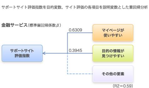 「サポートサイト評価指数」を目的変数とした重回帰分析における各要素の標準偏回帰係数ベータ、マイページが使いやすい0.6309、目的の情報が見つけやすい0.3945(金融サービスの場合)
