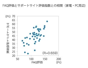 横軸:FAQ評価(Pt)、縦軸:サポートサイト評価指数(Pt)、R=0.659