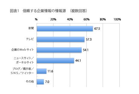 新聞67.5%,テレビ54.1%,企業のWebサイト57.3%,ニュースサイト/ポータルサイト44.1 %%,ブログ/掲示板/SNS/ツイッター11.6 %,その他 7.0 %