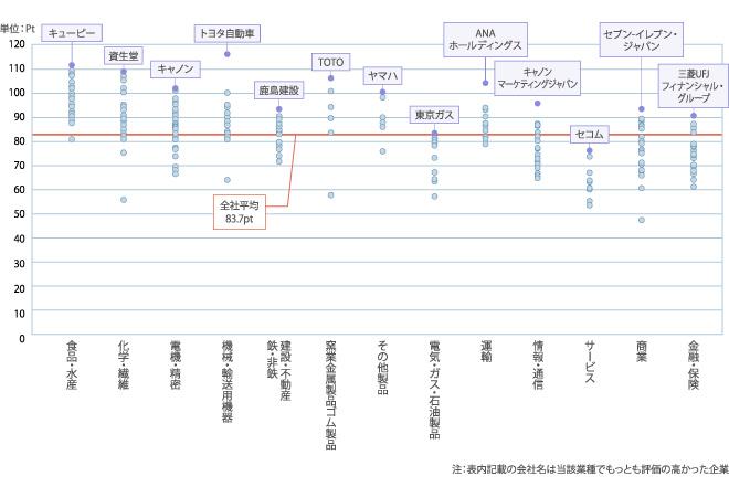 全体平均83.7Pt、食品水産:80~110Ptに分布、化学繊維:55~110Ptに分布、電機精密:65~105Ptに分布、機械輸送用機器:65~120Ptに分布、鉄非鉄建設不動産:70~95Ptに分布、窯業金属製品ゴム製品:60~110Ptに分布、その他製品:75~100Ptに分布、電気ガス石油製品:40~85Ptに分布、運輸:80~105Ptに分布、情報通信:65~95Ptに分布、サービス:50~80Ptに分布、商業:45~95Ptに分布、金融保険:60~90Ptに分布
