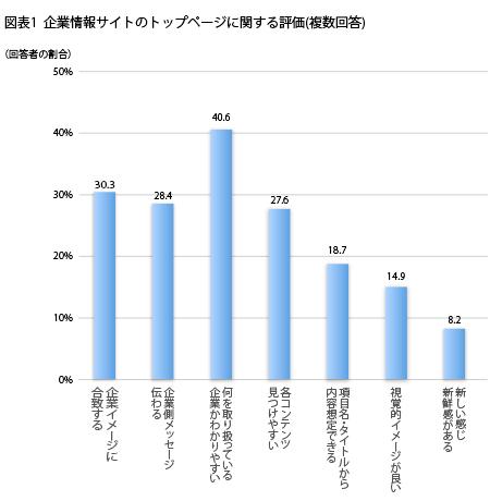 企業イメージに合致する30.3%,企業側メッセージ伝わる28.4%,何を扱っている企業かわかりやすい40.6%,各コンテンツ見つけやすい27.6%,項目名・タイトルから内容想定できる18.7%,視覚的イメージが良い14.9%,新しい感じ・新鮮感がある8.2%