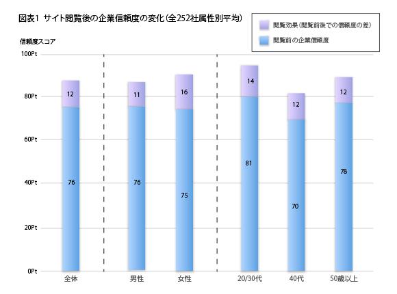閲覧効果(閲覧前後での企業信頼度の差、単位:ポイント)、全体+12,男性+11,女性+16,20-30代+14,40代+12,50歳以上+12