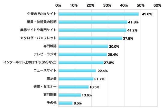回答者の割合(%)(複数回答)、企業のWebサイト49.6%、営業員・技術員の説明41.8%、業界サイトや専門サイト41.2%、カタログ・パンフレット37.8%、専門雑誌30.0%、テレビ・ラジオ29.4%、インターネット上の口コミ27.8%、ニュースサイト22.4%、展示会21.7%、研修・セミナー18.5%、専門新聞13.6%、その他8.5%