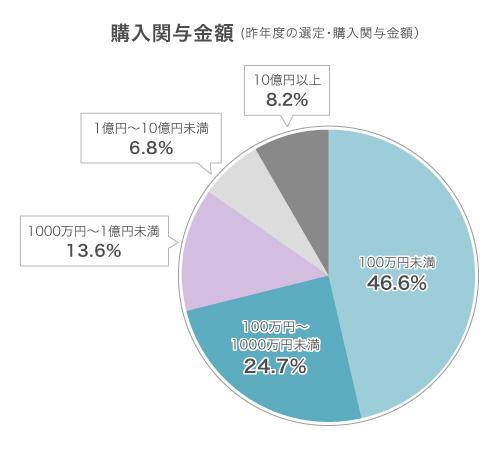 100万円未満46.6%、1000万円未満24.7%、1億円未満13.6%、10億円未満6.8%、10億円以上8.2%