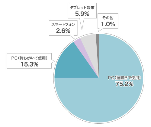 PC(据置きで使用)75.2%、 PC(持ち歩いて使用)15.3 %、 スマートフォン2.6%、タブレット端末5.9 %、 その他 1 %