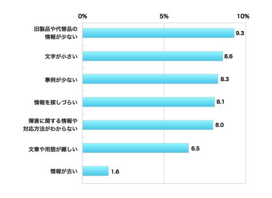 旧製品や代替品の情報が少ない9.3% 、文字が小さい8.6%、 事例が少ない8.3%、情報を探しづらい8.1% 、障害に関する情報や対応方法がわからない8.0% 、文章や用語が難しい6.5% 、情報が古い1.6%