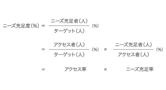 ニーズ充足度=ニーズ充足者/ターゲット =(アクセス者/ターゲット)×(ニーズ充足者/アクセス者)=アクセス率×ニーズ充足率