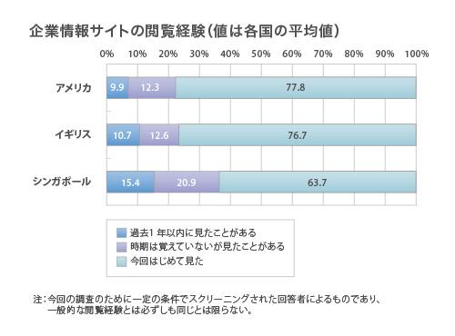 過去1年以内に見たことがある、時期は覚えていないが見たことがある、今回はじめて見た、の順に アメリカ:9.9%,12.3%, 77.8% イギリス:10.7%, 12.6%, 76.7% シンガポール:15.4%, 20.9%, 63.7%