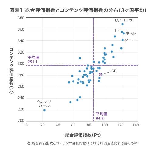縦軸:コンテンツ評価指数(%)、上方に位置するほど高い。横軸:総合評価指数(Pt.)、右に行くほど高い。上位、 コカ・コーラ、HP、ネスレ、ソニーなど