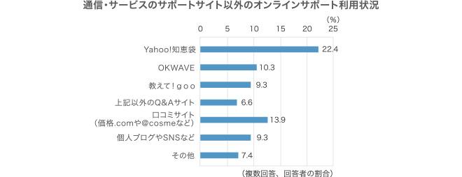 複数回答,回答者の割合,Yahoo!知恵袋,22.4,OKWAVE,10.3,教えて!goo,9.3,上記以外のQ&Aサイト,6.6,口コミサイト(価格.comや@cosmeなど),13.9,個人ブログやSNSなど,9.3,その他,7.4