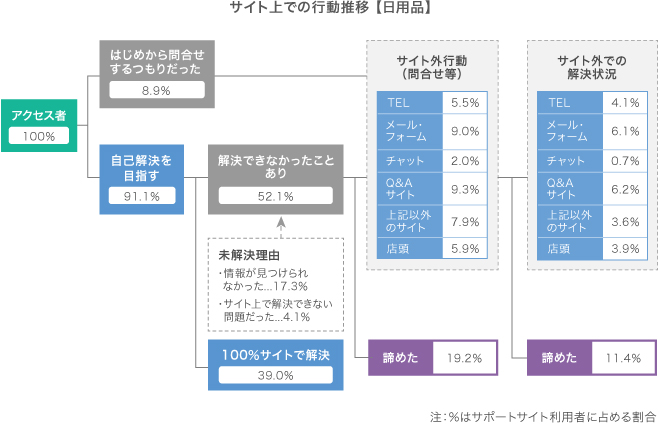 アクセス者100%,はじめから問合せするつもりだった8.9%,自己解決を目指す91.1%,解決できなかったことあり52.1%,未解決理由,情報が見つけられなかった17.3%,サイト上で解決できない問題だった4.1%,100%サイトで解決39.0%,サイト外行動(問合せ等),TEL5.5%,メール・フォーム9.0%,チャット2.0%,Q&Aサイト9.3%,上記以外のサイト7.9%,店頭5.9%,諦めた19.2%,サイト外での解決状況,TEL4.1%,メール・フォーム6.1%,チャット0.7%,Q&Aサイト6.2%,上記以外のサイト3.6%,店頭3.9%,諦めた11.4%
