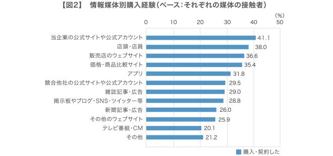 複数回答、回答者の割合,当企業の公式サイトや公式アカウント 41.1%,店頭・店員 38.0%,販売店のウェブサイト 36.6%,価格・商品比較サイト 35.4%,アプリ 31.8%,競合他社の公式サイトや公式アカウント 29.5%,雑誌記事・広告 29.0%,掲示板やブログ・SNS・ツイッター等 28.8%,新聞記事・広告 26.0%,その他のウェブサイト 25.9%,テレビ番組・CM 20.1%,その他 21.2%,購入・契約した