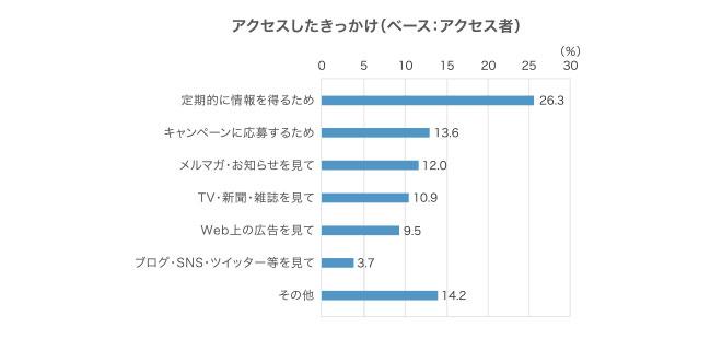 複数回答、回答者の割合,定期的に情報を得るため 26.3%,キャンペーンに応募するため 13.6%,メルマガ・お知らせを見て 12.0%,TV・新聞・雑誌を見て 10.9%,Web上の広告を見て 9.5%,ブログ・SNS・ツイッター等を見て 3.7%,その他 14.2%