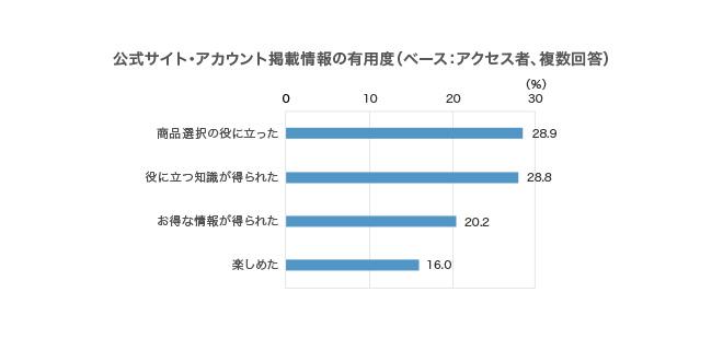 複数回答、回答者の割合,商品選択の役に立った 28.9%,役に立つ知識が得られた 28.8%,お得な情報が得られた 20.2%,楽しめた 16.0%