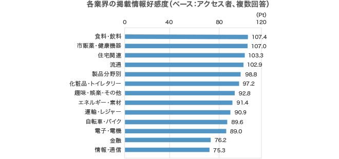 複数回答、回答者の割合,食料・飲料 107.4%,市販薬・健康機器 107.0%,住宅関連 103.3%,流通 102.9%,製品分野別 98.8%,化粧品・トイレタリー 97.2%,趣味・娯楽・その他 92.8%,エネルギー・素材 91.4%,運輸・レジャー 90.9%,自転車・バイク 89.6%,電子・電機 89.0%,金融 76.2%,情報・通信 75.3%