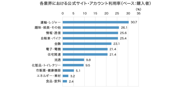 複数回答、回答者の割合,運輸・レジャー 30.7%,趣味・娯楽・その他 26.1%,情報・通信 25.6%,自転車・バイク 25.4%,金融 23.1%,電子・電機 21.4%,住宅関連 21.4%,流通 9.8%,化粧品・トイレタリー 9.5%,市販薬・健康機器 5.1%,エネルギー・素材 3.2%,食品・飲料 2.4%