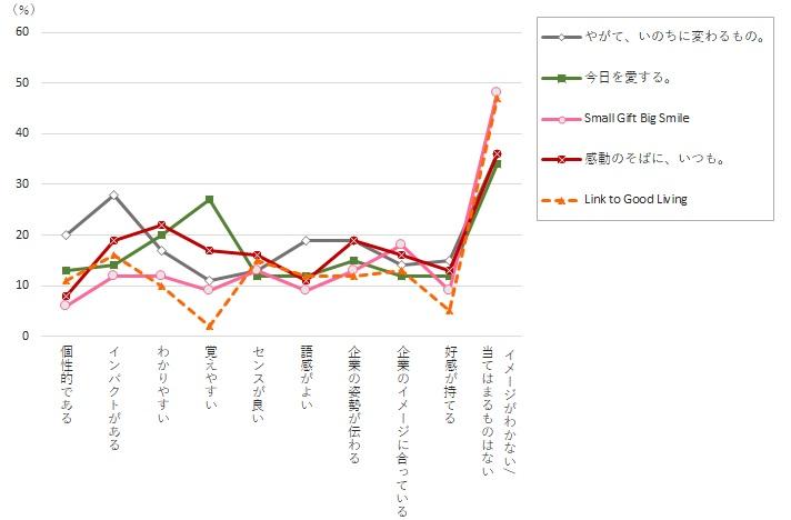 タグライングラフ