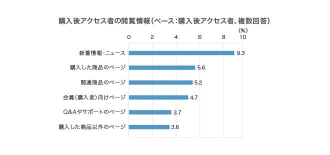 複数回答、回答者の割合,新着情報・ニュース 9.3%,購入した商品のページ 5.6%,関連商品のページ 5.2%,会員(購入者)向けページ 4.7%,Q&Aやサポートのページ 3.7%,購入した商品以外のページ 3.6%