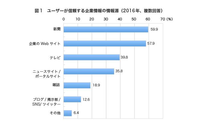 新聞59.9%,企業のWebサイト57.9%,テレビ39.8%,ニュースサイト/ポータルサイト35.8%,雑誌18.9%,ブログ/掲示板/SNS/ツイッター12.6%,その他6.4%