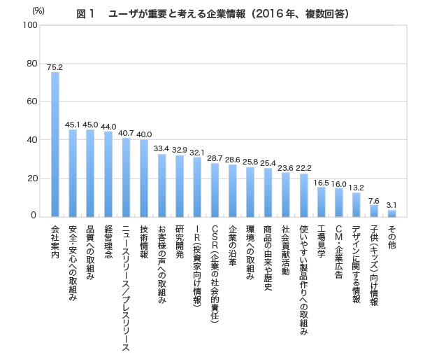 (回答者の割合、複数回答)会社案内75.2%,安全・安心への取組み45.1%,品質への取組み45.0%,経営理念44.0%,ニュースリリース/プレスリリース40.7%,技術情報40.0%,お客様の声への取組み33.4%,研究開発32.9%,IR(投資家向け情報)32.1%,CSR(企業の社会的責任)28.7%,企業の沿革28.6%,環境への取組み25.8%,商品の由来や歴史25.4%,社会貢献活動23.6%,使いやすい製品作りへの取組み22.2%,工場見学16.5%,CM・企業広告16.0%,デザインに関する情報13.2%,子供(キッズ)向け情報7.6%,その他3.1%