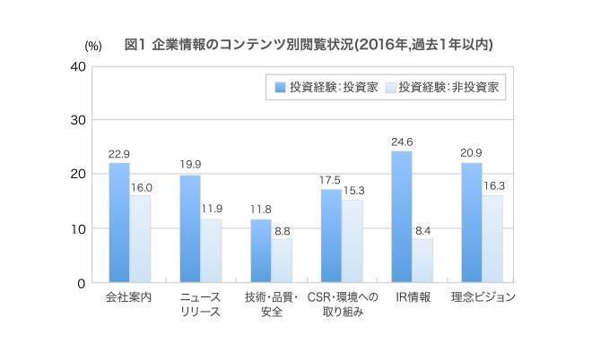 (回答者の割合、複数回答)会社案内 投資家22.9% 非投資家16%,ニュースリリース 投資家19.9% 非投資家11.9%,技術・品質・安全 投資家11.8% 非投資家8.8%,CSR・環境への取組み 投資家17.5% 非投資家15.3%,IR情報投資家 24.6% 非投資家8.4%,理念ビジョン 投資家20.9% 非投資家16.3%