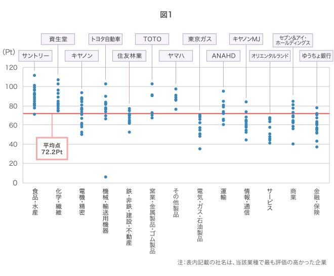 全体平均72.2Pt,食品水産:70~115Ptに分布、化学繊維;75~110Ptに分布、電機精密:50~95Ptに分布、機械輸送用機器:5~105Ptに分布、鉄非鉄建設不動産:50~80Ptに分布、窯業金属製品ゴム製品:70~115Ptに分布、その他製品:75~100Ptに分布、電気ガス石油製品:40~75Ptに分布、運輸:60~100Ptに分布、情報通信:45~85Ptに分布、サービス:40~70Ptに分布、商業:40~85Ptに分布、金融保険:35~80Ptに分布