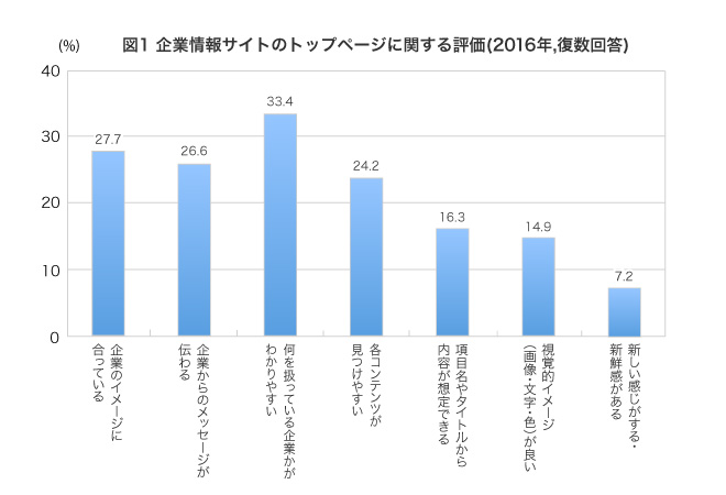(回答者の割合、複数回答)企業のイメージに合っている27.7%,企業からのメッセージが伝わる26.6%,何を扱っている企業かがわかりやすい33.4%,各コンテンツが見つけやすい24.2%,項目名やタイトルから内容が想定できる16.3%,視覚的イメージ(画像・文字・色)が良い14.9%,新しい感じがする・ 新鮮感がある7.2%