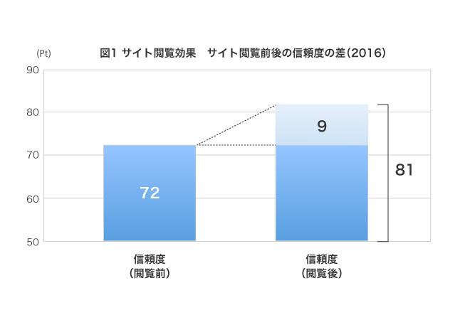 (複数回答、回答者の割合)(信頼度閲覧前72Pt 、信頼度閲覧後81Pt、閲覧前より9Pt高い)