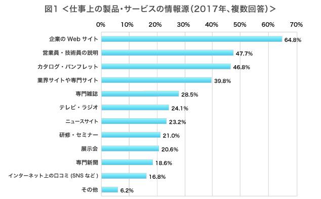 仕事上の製品・サービスの情報源(2017年、複数回答)企業のWebサイト 64.8%、営業員・技術員の説明 47.7%、カタログ・パンフレット 46.8%、業界サイトや専門サイト 39.8%、専門雑誌 28.5%、テレビ・ラジオ 24.1%、ニュースサイト 23.2%、研修・セミナー 21.0%、展示会 20.6%、専門新聞 18.6%、インターネット上の口コミ(SNSなど) 16.8%、その他 6.2%