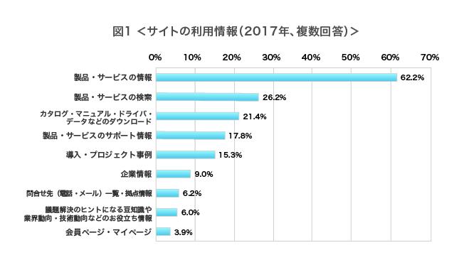 サイトの利用情報(2017年、アクセス者複数回答)カタログ・パンフレットを見て 29.6%、業界サイト・専門サイトの情報を見て 27.7%、営業を受けた/営業担当者の紹介で 15.3%、ニュースサイトを見て 10.8%、テレビ・新聞・雑誌などの情報を見て 8.7%、メルマガやお知らせを見て 8.5%、インターネット上の口コミ(SNSなど)を見て 5.7%