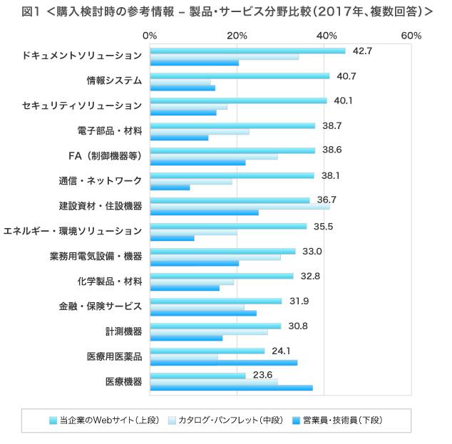 購入検討時の参考情報 – 製品・サービス分野比較(2017年、複数回答)ドキュメントソリューション 当企業のWebサイト42.7%、カタログ・パンフレット33.3%、営業員・技術員の説明20.0%、情報システム 当企業のWebサイト40.7%、カタログ・パンフレット13.4%、営業員・技術員の説明14.1%、セキュリティソリューション 当企業のWebサイト40.1%、カタログ・パンフレット17.8%、営業員・技術員の説明15.7%、電子部品・材料 当企業のWebサイト38.7%、カタログ・パンフレット23.3%、営業員・技術員の説明13.2%、FA(制御機器等) 当企業のWebサイト38.6%、カタログ・パンフレット29.9%、営業員・技術員の説明21.8%、通信・ネットワーク 当企業のWebサイト38.1%、カタログ・パンフレット19.1%、営業員・技術員の説明11.1%、建設資材・住設機器 当企業のWebサイト36.7%、カタログ・パンフレット40.7%、営業員・技術員の説明25.0%、エネルギー・ソリューション 当企業のWebサイト35.5%、カタログ・パンフレット20.0%、営業員・技術員の説明12.5%、業務用電気設備・機器 当企業のWebサイト33.0%、カタログ・パンフレット30.0%、営業員・技術員の説明20.2%、化学製品・材料 当企業のWebサイト32.8%、カタログ・パンフレット19.7%、営業員・技術員の説明16.7%、金融・保険サービス 当企業のWebサイト31.9%、カタログ・パンフレット11.5%、営業員・技術員の説明22.7%、計測機器 当企業のWebサイト30.8%、カタログ・パンフレット26.7%、営業員・技術員の説明17.8%、医療用医薬品 当企業のWebサイト24.1%、カタログ・パンフレット15.9%、営業員・技術員の説明33.8%、医療機器 当企業のWebサイト23.6%、カタログ・パンフレット30.0%、営業員・技術員の説明35.7%