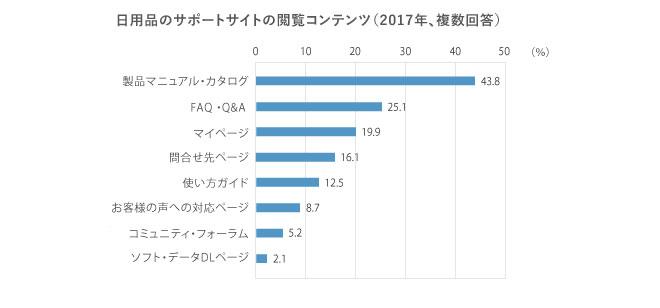 複数回答,回答者の割合,製品マニュアル・カタログ,43.8%,FAQ・Q&A,25.1%,マイページ,19.9%,問合せ先ページ,16.1%,使い方ガイド,12.5%,お客様の声への対応ページ,8.7%,コミュニティ・フォーラム,5.2%,ソフト・データDLページ,2.1%