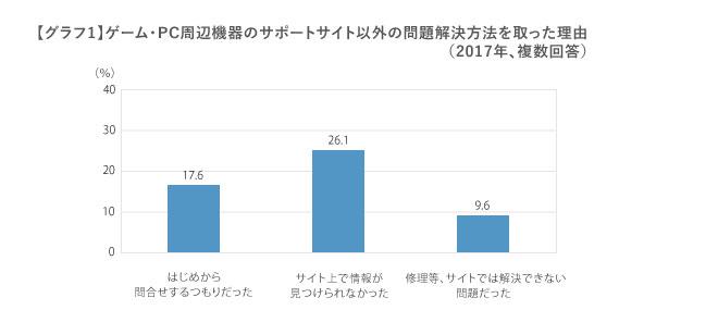 複数回答,回答者の割合,はじめから問合せするつもりだった,17.6%,サイト上で情報が見つけられなかった,26.1%,修理等、サイトでは解決できない 問題だった,9.6%