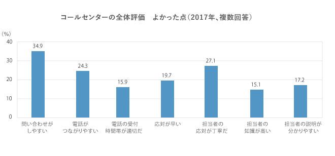 複数回答,回答者の割合,問い合わせがしやすい,34.9%,電話がつながりやすい,24.3%,電話の受付時間帯が適切だ,15.9%,応対が早い,19.7%,担当者の応対が丁寧だ,27.1%,担当者の知識が高い,15.1%,担当者の説明が分かりやすい,17.2%