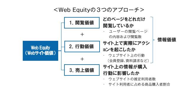 Web Equityの3つのアプローチ,Web Equity(Webサイト価値),1.閲覧価値,どのページをどれだけ閲覧しているか,ユーザーの閲覧ページの内容および閲覧数,2.行動価値,サイト上で実際にアクションを起こしたか,ウェブサイト上の行動(会員登録、資料請求など),3.売上価値,サイト上の情報が購入行動に影響したか,ウェブサイトの推定利用者数,サイト利用者に占める商品購入者割合