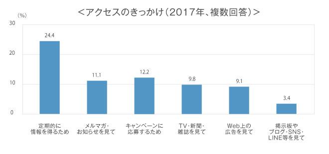 アクセスのきっかけ,複数回答,回答者の割合,定期的に情報を得るため24.4%,メルマガ・お知らせを見て11.1%,キャンペーンに応募するため12.2%,TV・新聞・雑誌を見て9.8%,Web上の広告を見て9.1%,掲示板やブログ・SNS・LINE等を見て3.4%