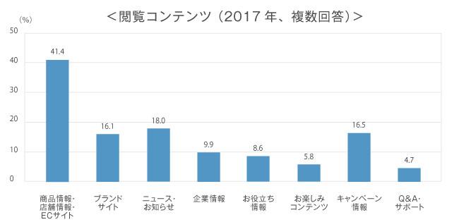 閲覧コンテンツ,複数回答,回答者の割合,商品情報・店舗情報・ECサイト 41.4%,ブランドサイト16.1%,ニュース・お知らせ18.0%,企業情報9.9%,お役立ち情報8.6%,お楽しみコンテンツ5.8%,キャンペーン情報16.5%,Q&A・サポート4.7%